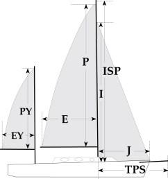 sail measurements defined [ 1000 x 1062 Pixel ]
