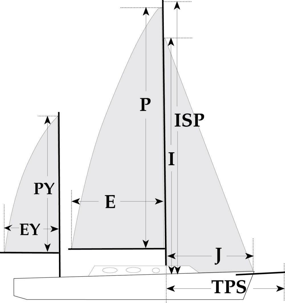 medium resolution of sail measurements defined