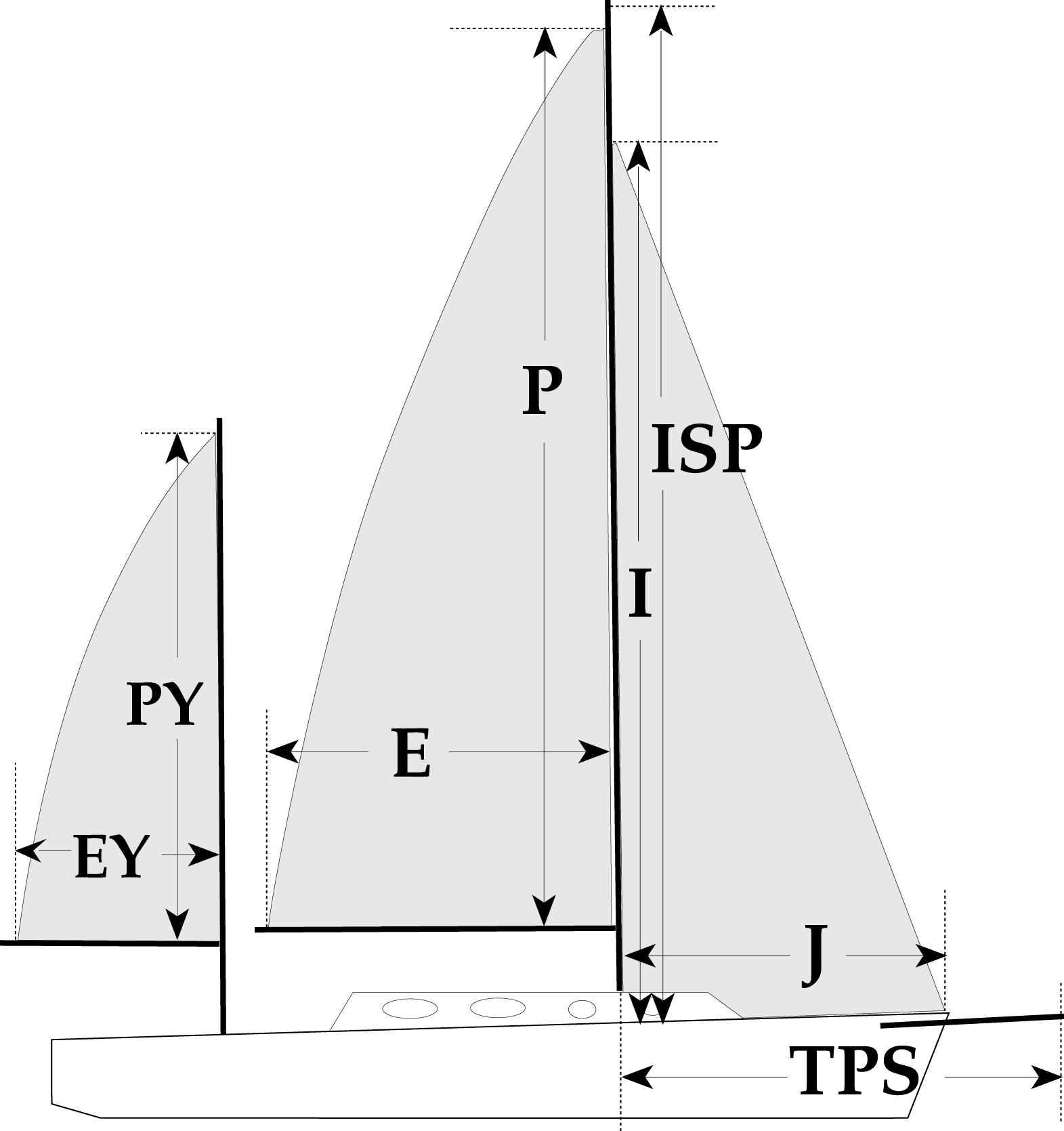 hight resolution of sail measurements defined