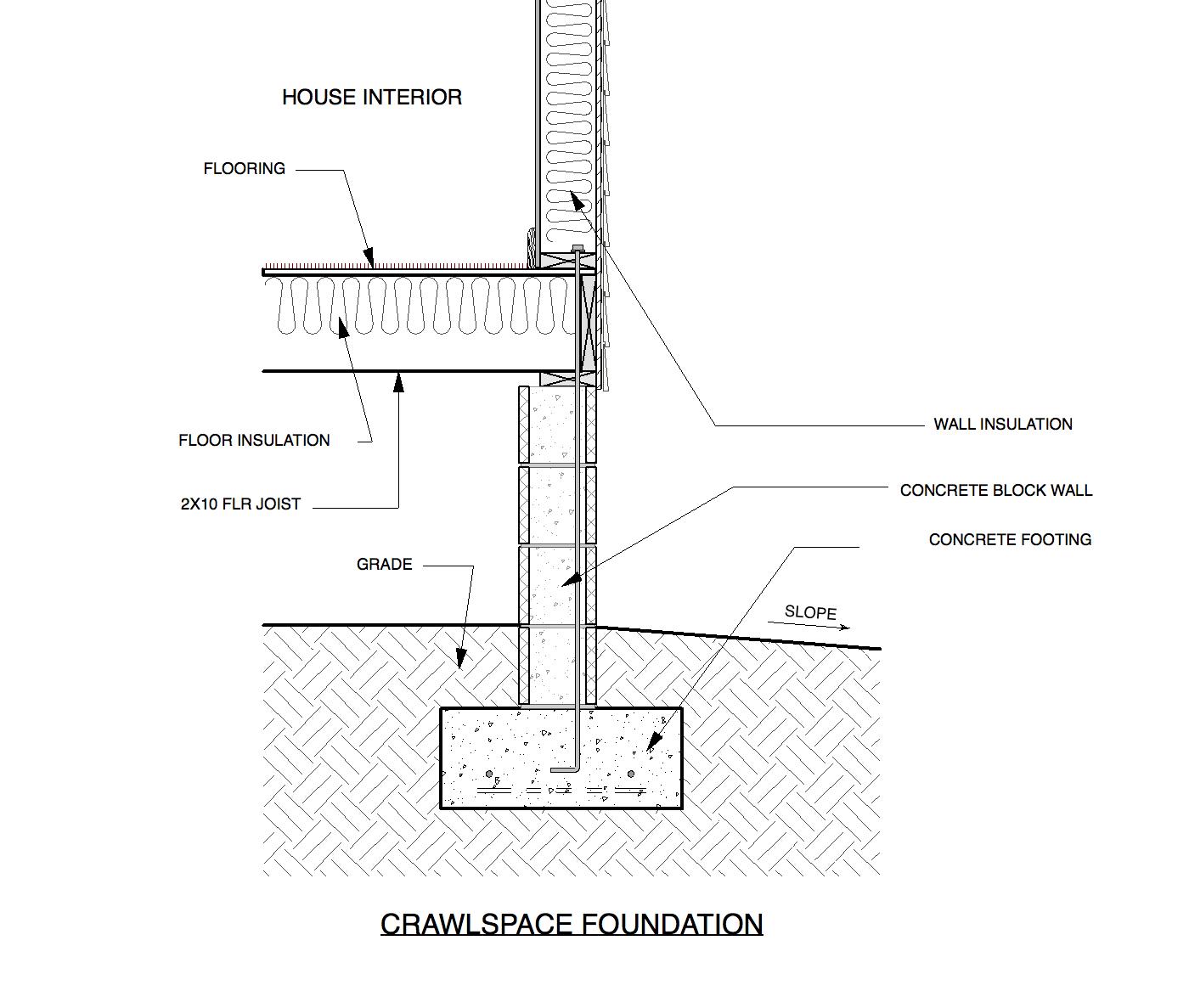 House Foundations, Crawlspace vs Raised Slab — Custom Home