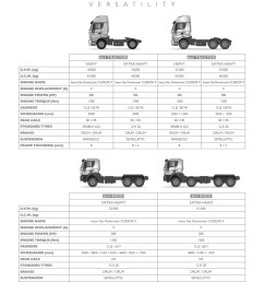 technical specifications for iveco 682 [ 1000 x 1414 Pixel ]