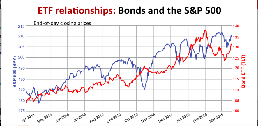 Stock Market And Bond Market Relationship