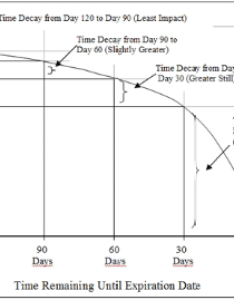 This chart shows how time decay theta impacts the price of an option also options expiration everything you need to know  tastytrade blog rh tastytradenetwork squarespace