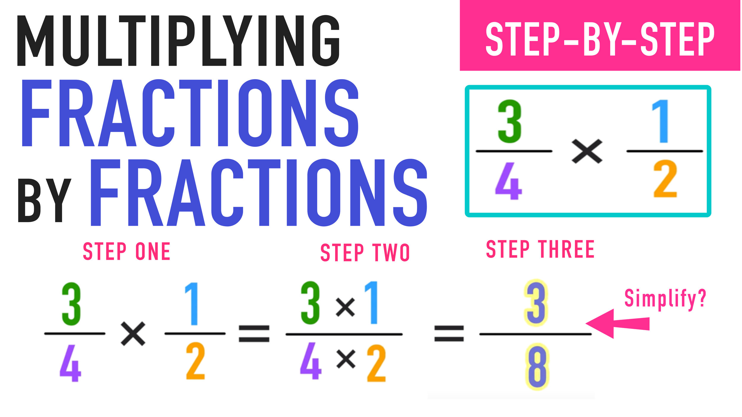 Multiplying Fractions: The Complete Guide — Mashup Math [ 844 x 1500 Pixel ]