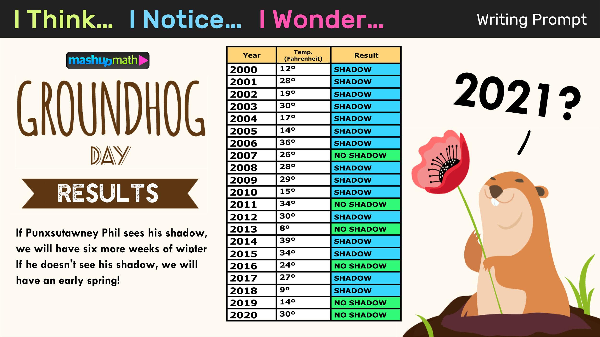 Free Groundhog Day Math Activities for Grades K-8 — Mashup Math [ 844 x 1500 Pixel ]