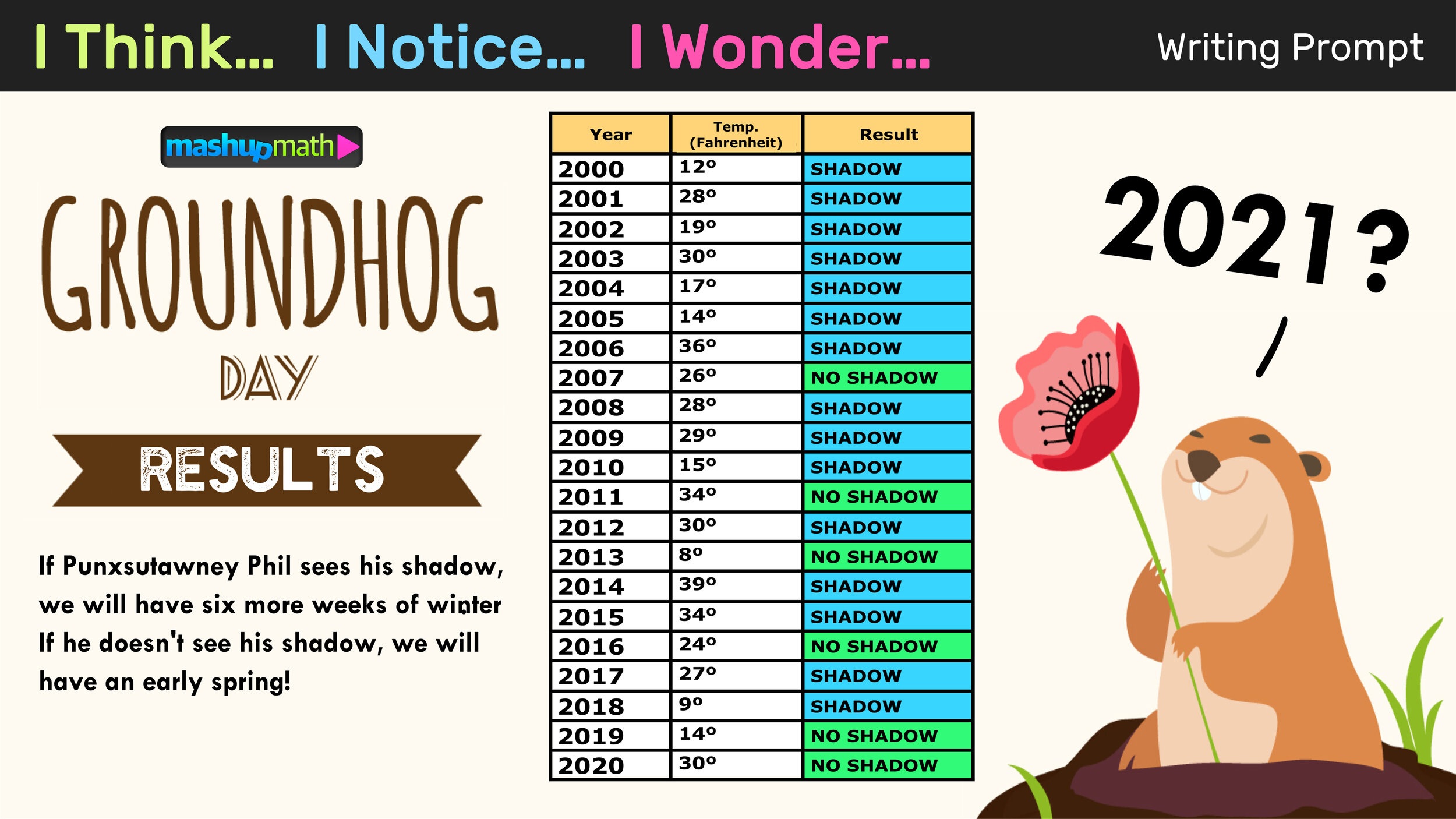 small resolution of Free Groundhog Day Math Activities for Grades K-8 — Mashup Math