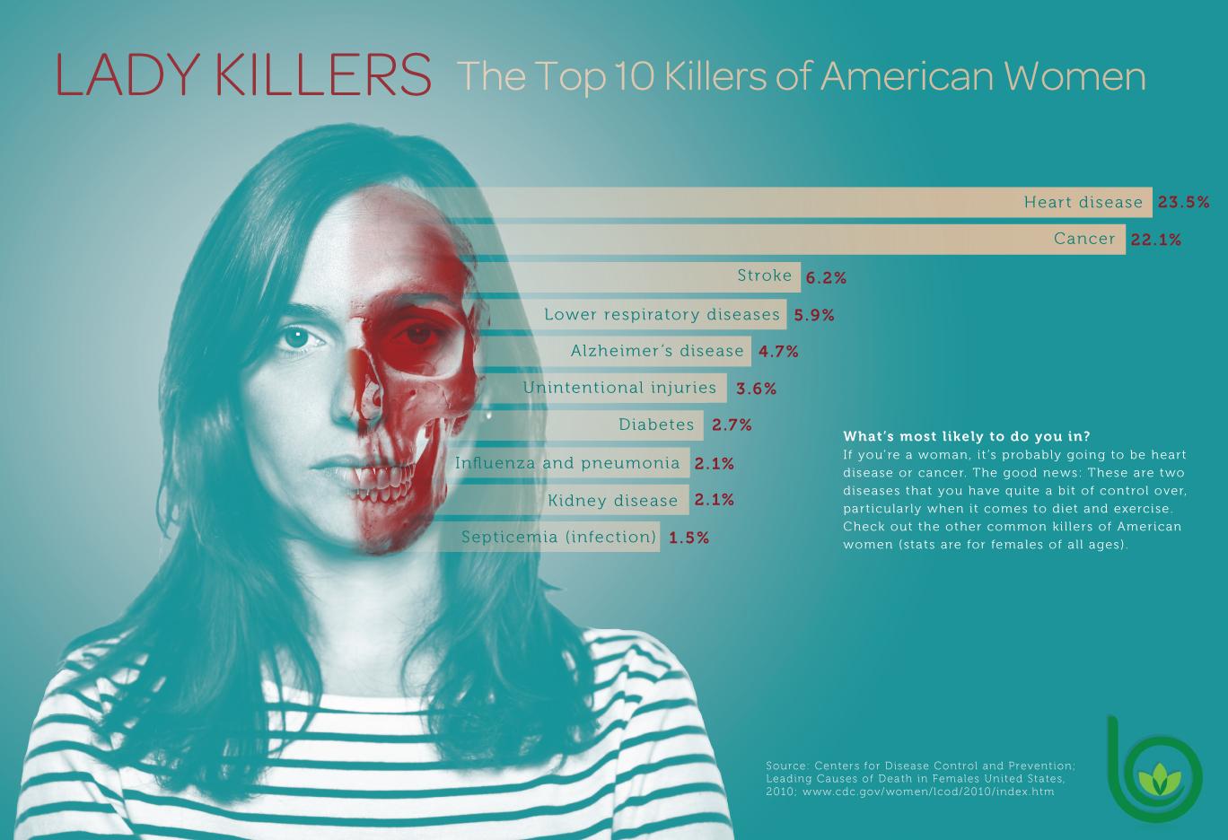 Infographics — Mitchell Friedeman