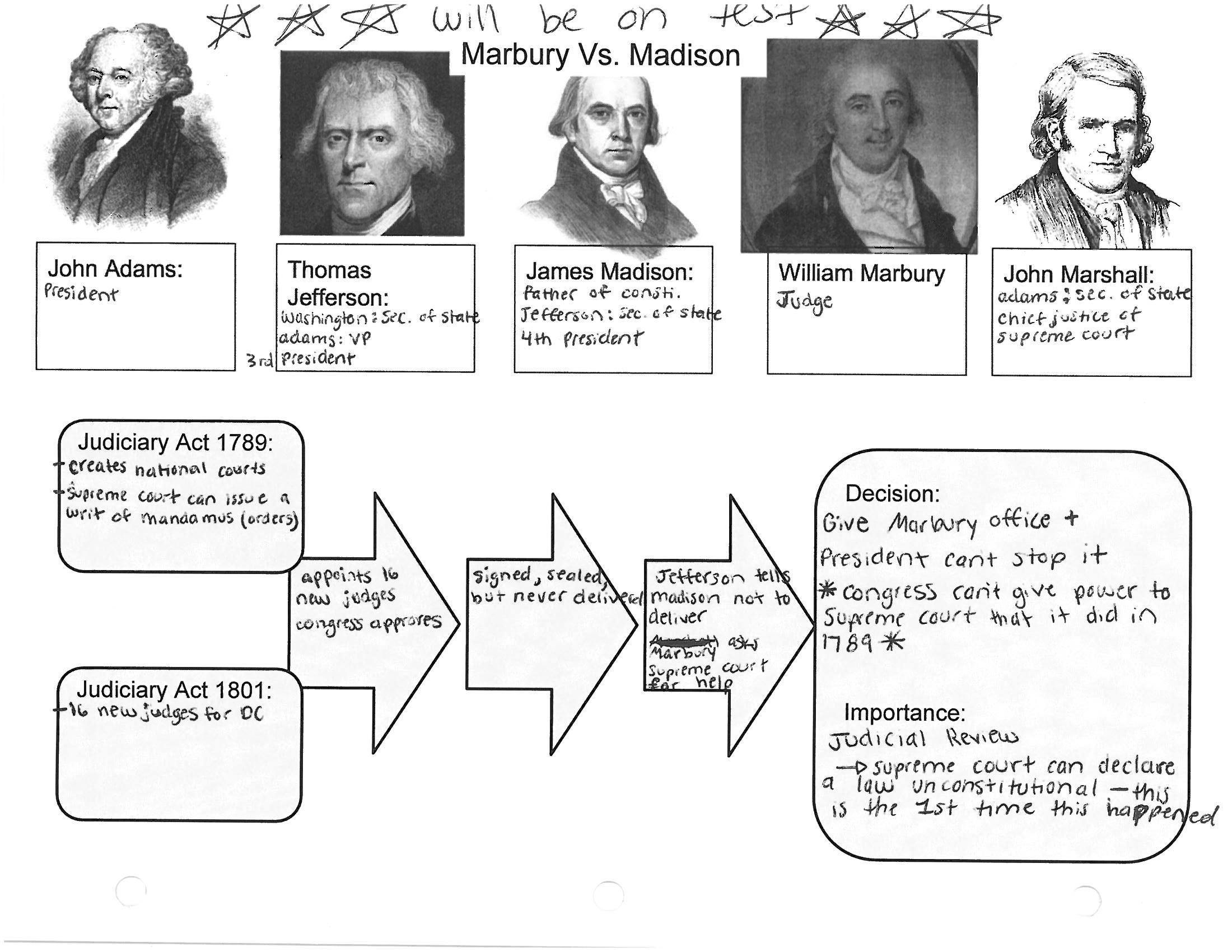 US History Lesson Plan and Student Work — Abby Cain