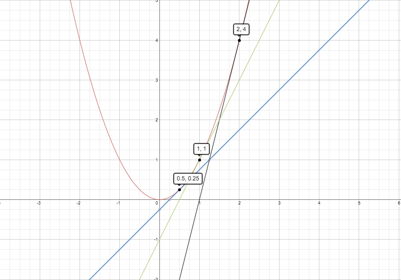 Newton's Method — Mathwizurd