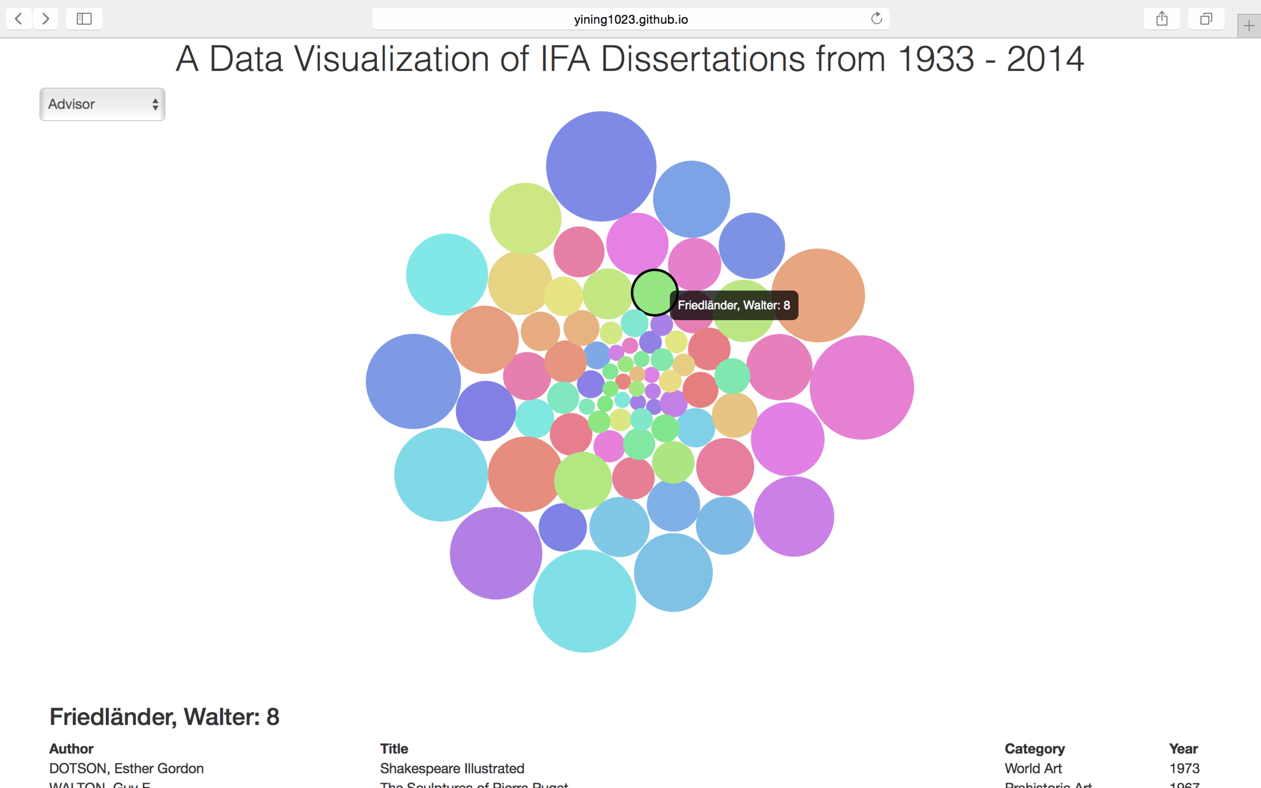 also bubble chart an interactive data visualization of ifa dissertations rh