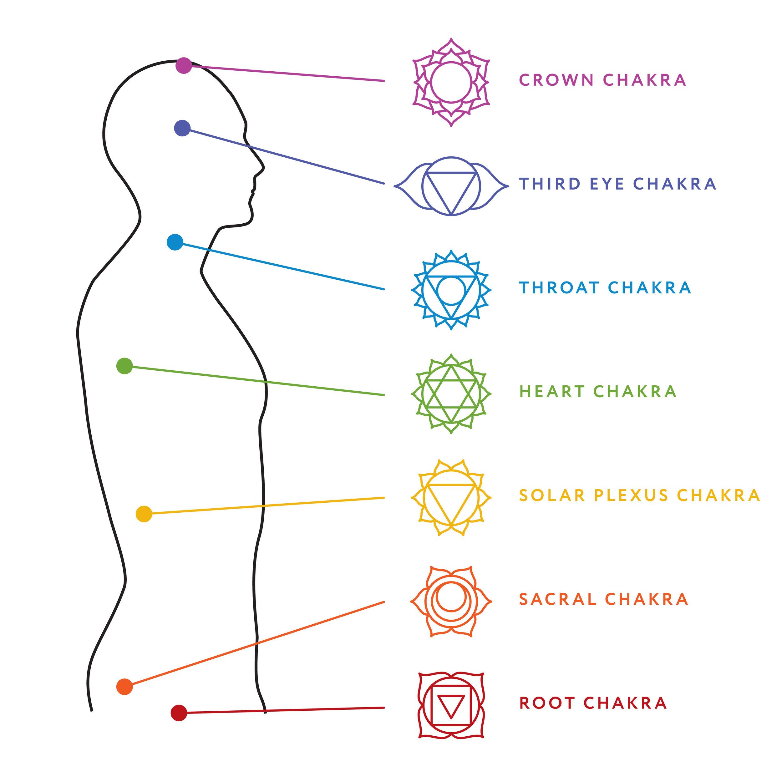 diagram of chakra [ 1500 x 1500 Pixel ]