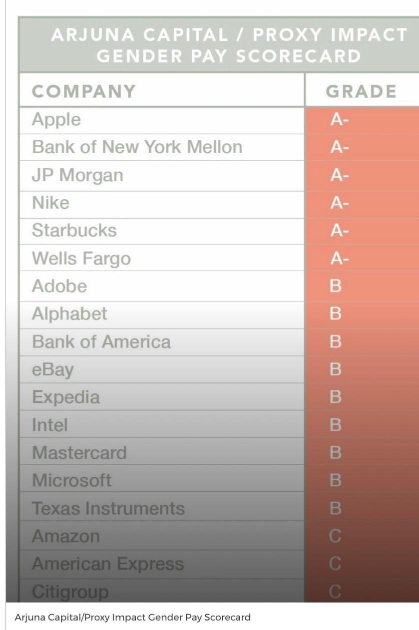 Gender+Pay+Scorecard Apple sued for pay discrimination against women Apple