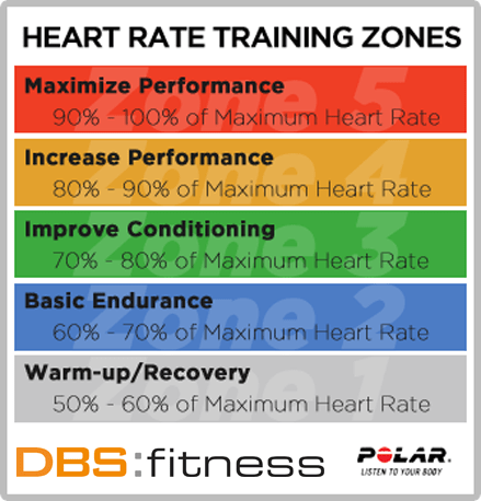 TRAINING WITH HEART — DBS Fitness