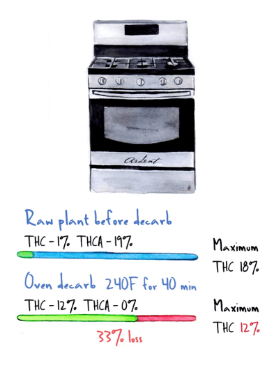 Oven Decarb