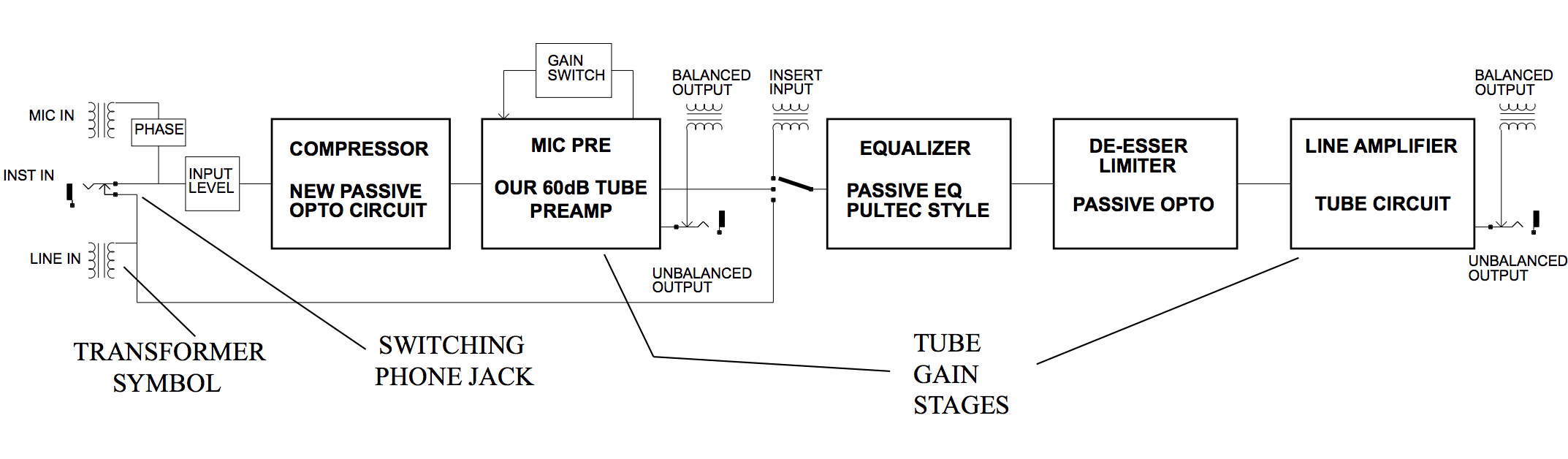 a block diagram illustrating the audio signal flow of the manley labs voxbox channel strip [ 2146 x 628 Pixel ]
