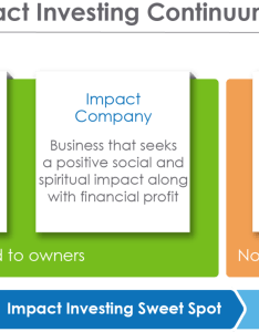 The chart describes variety of ways one can deploy capital in private sector from investing traditional businesses whether publicly traded or also impact   place on continuum funding rh impactfoundation