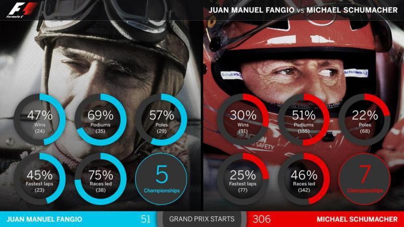 Fangio fue mejor que Schumacher (reconocido por la Fórmula 1) 1