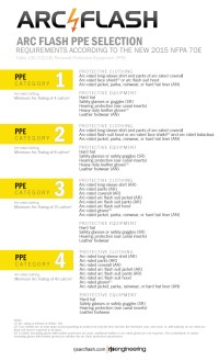 Free PPE Chart Download  Arc Flash Safety & Compliance