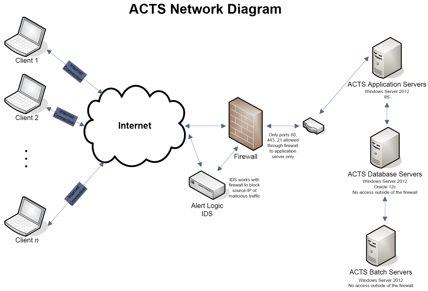 Network Diagram — Intelex ACTS Knowledge Center