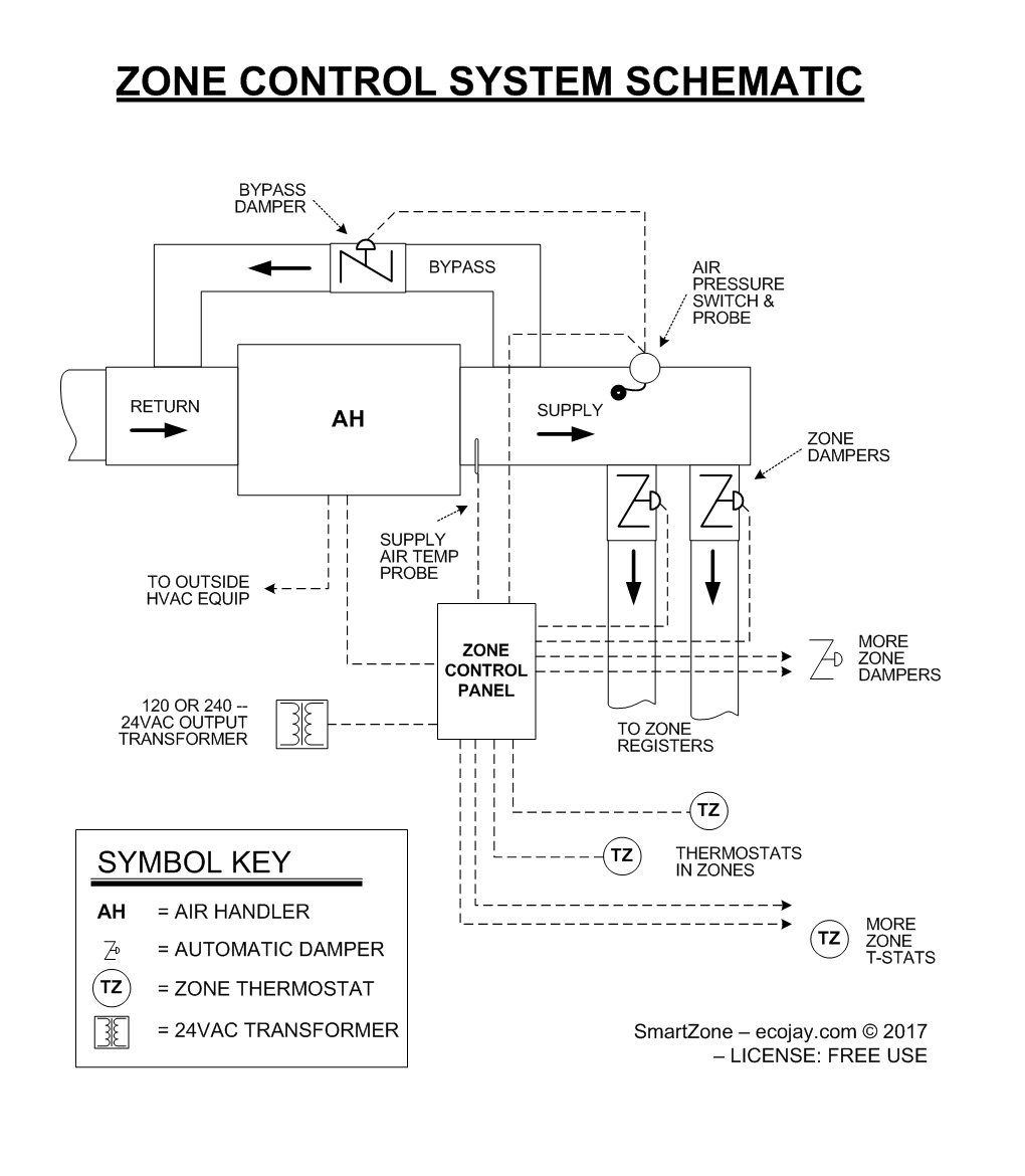 small resolution of hvac mechanical drawings zoning smartzone jpg