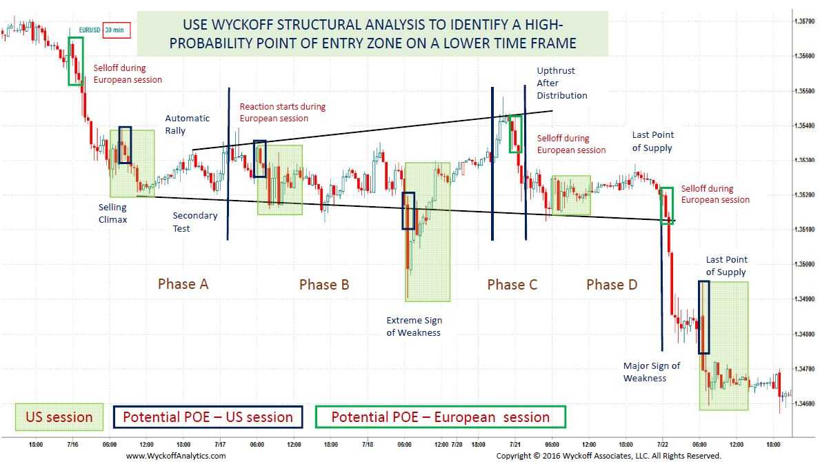 The pdf method wyckoff market the charting stock
