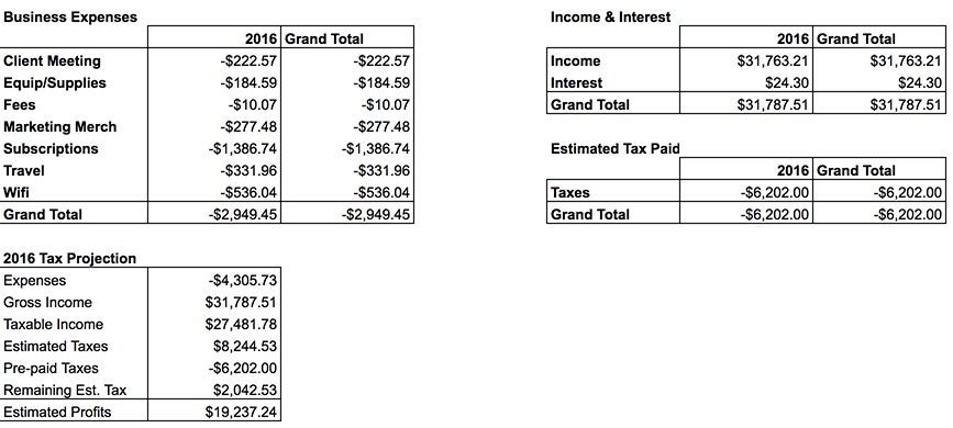 gallery of using spreadsheets for self employed tax preparation