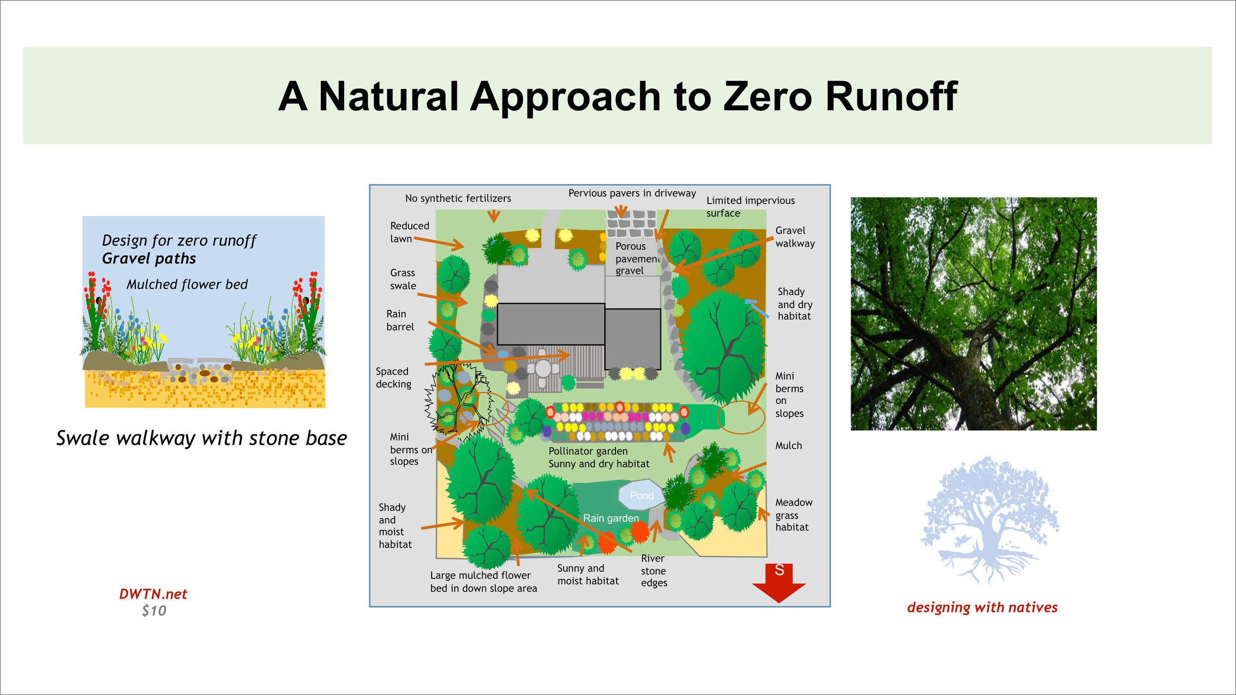 hight resolution of diagram of a runoff