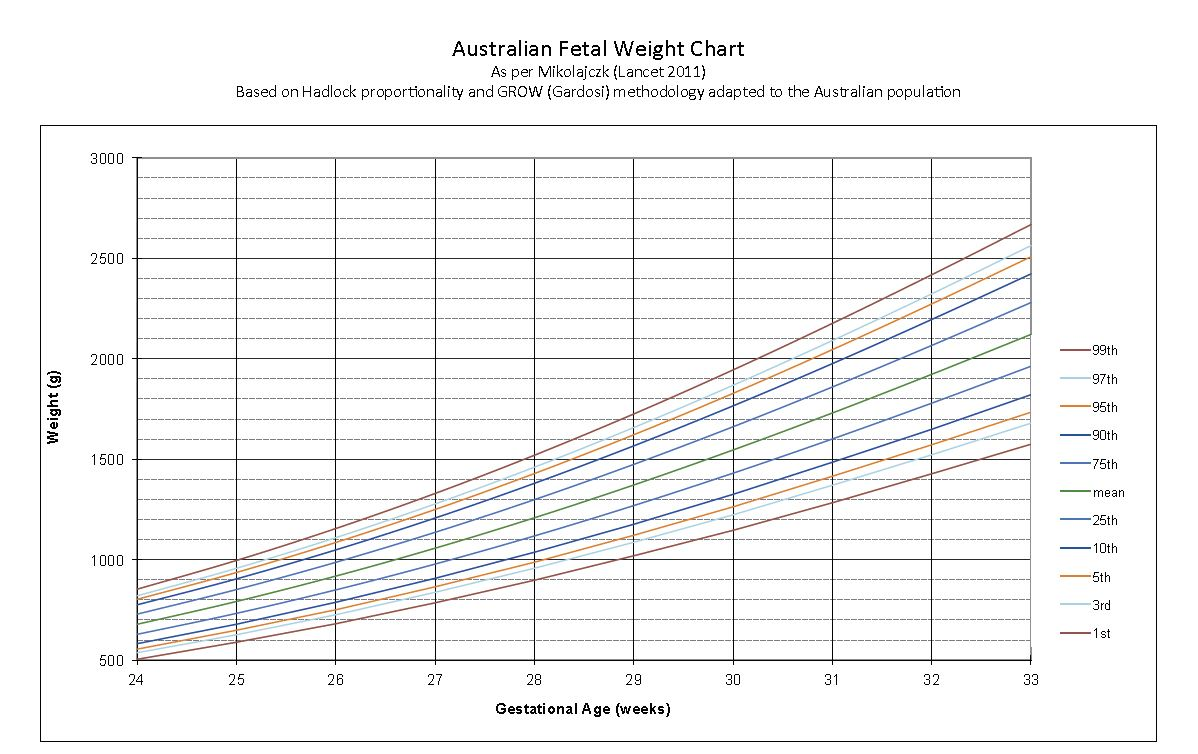 The efw percentile will now also better align with inidual biometry measurements you can download  copy of australian fetal weight chart by women   ultrasound malvern rh wum