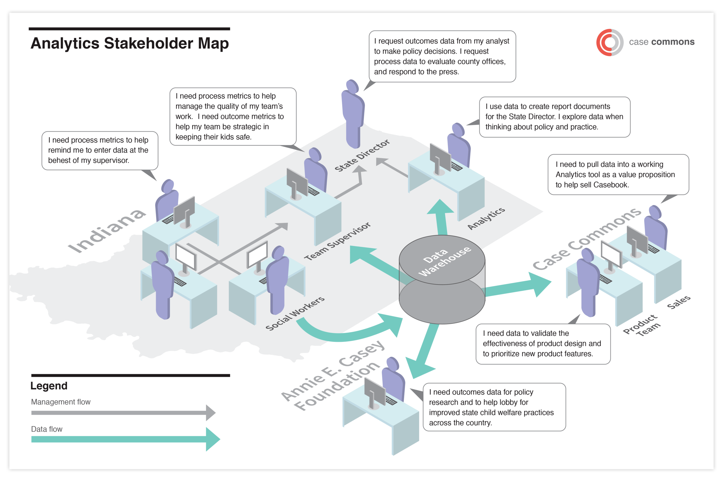 hight resolution of analytics stakeholder map personas