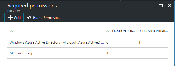 AzureFunctions, PowerShell, MS Graph and AppOnly