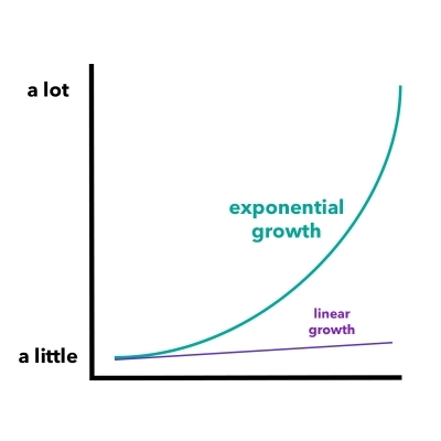 Exponential Growth Isn't Cool. Combinatorial Explosion Is