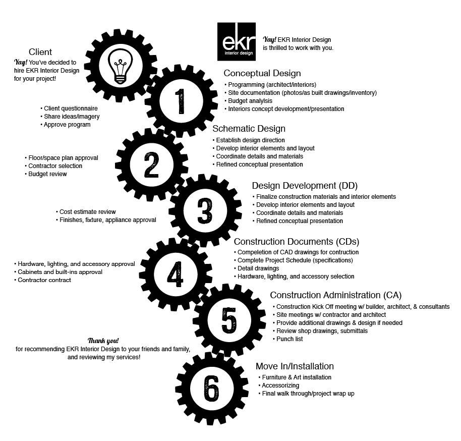 Programming Questionnaire For Interior Design