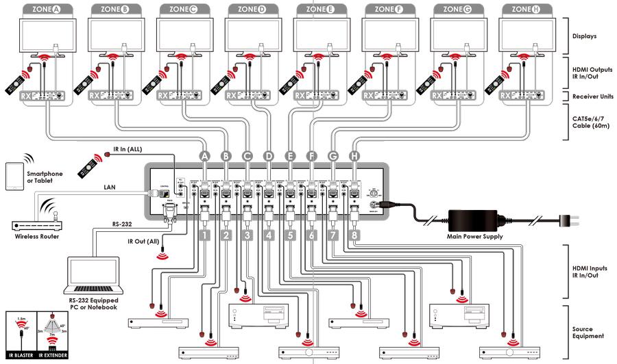 HD Base-T Matrix-Intelligent Home & Building Automation