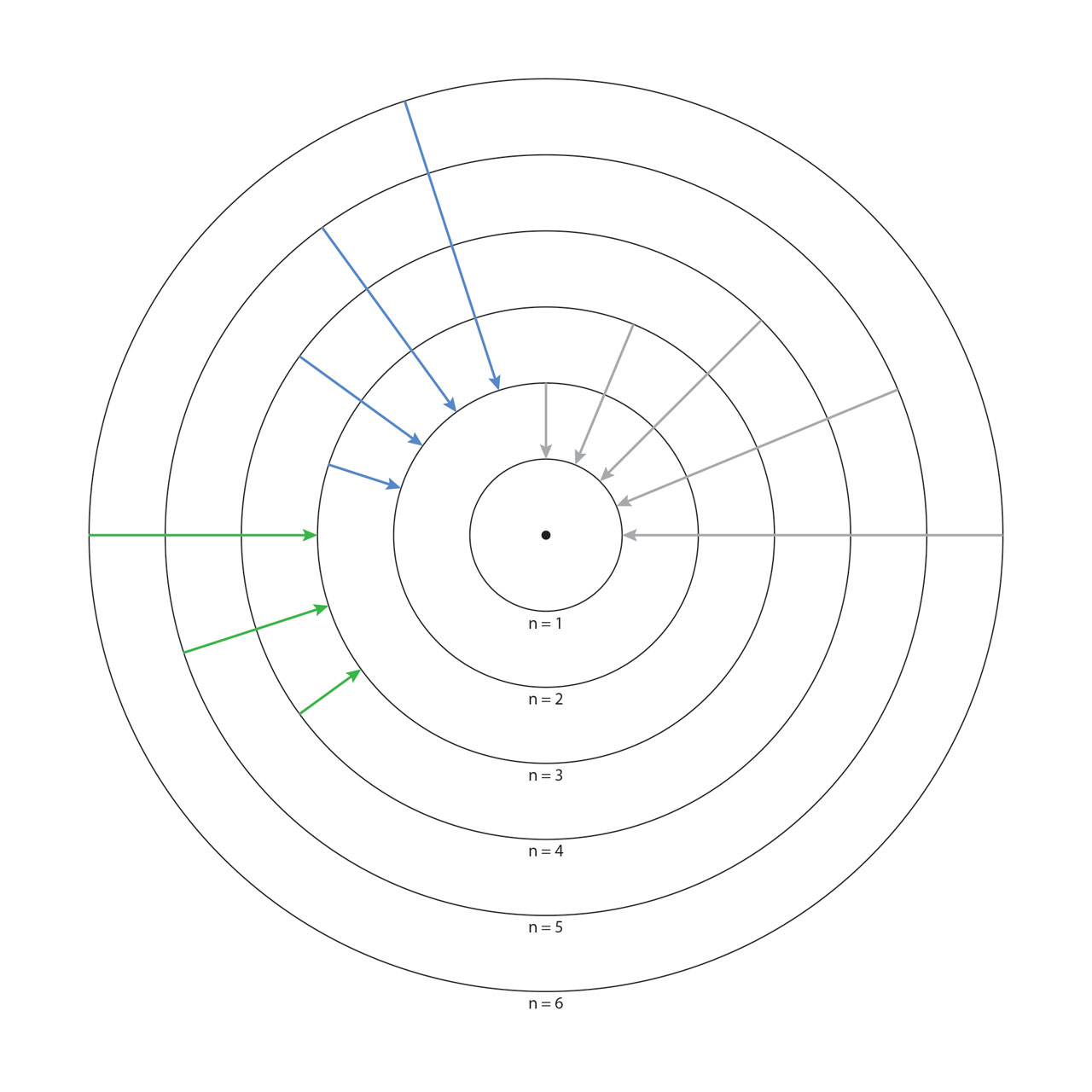 hight resolution of the center dot is the nucleus