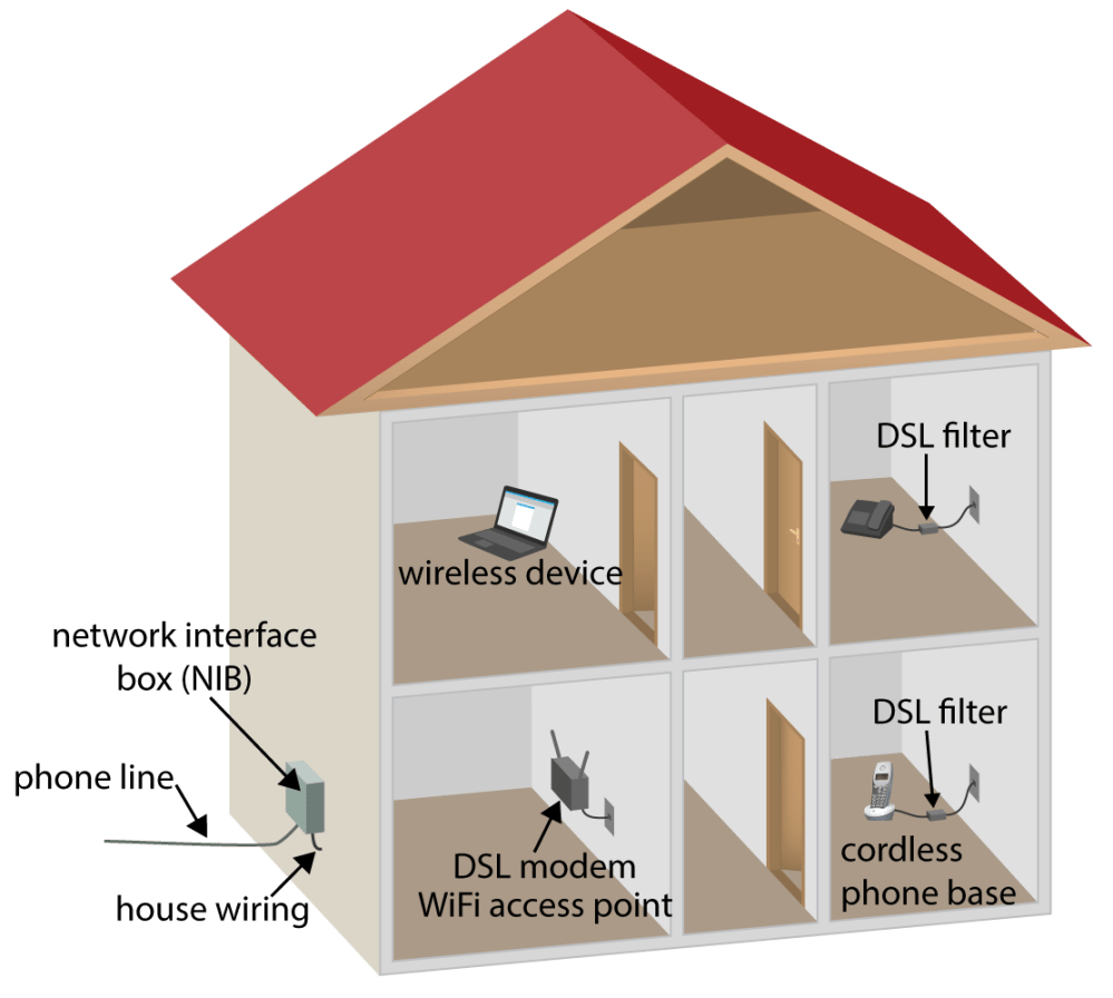 medium resolution of typical dsl installation using house wiring