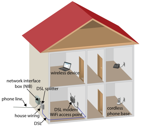 small resolution of the last 50 feet the phone line iqrouter dsl connection diagram home dsl wiring