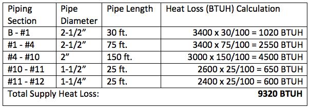heat loss calculation