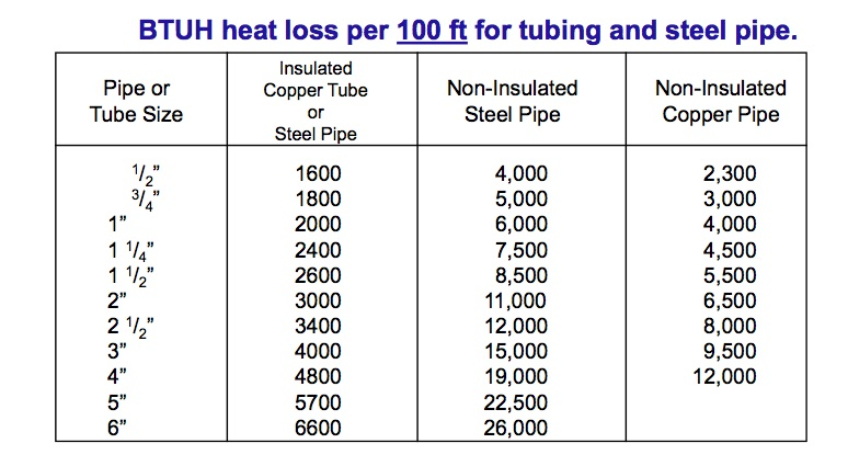 Heating Pipe Sizing