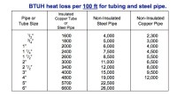 Heat Pipe: Heat Pipe Sizing