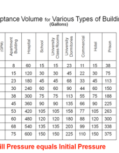Determine the acceptance volume for building type apartment and total gpm by consulting an chart table also how to size  hydropneumatic tank in pressure booster system  rh jmpcoblog