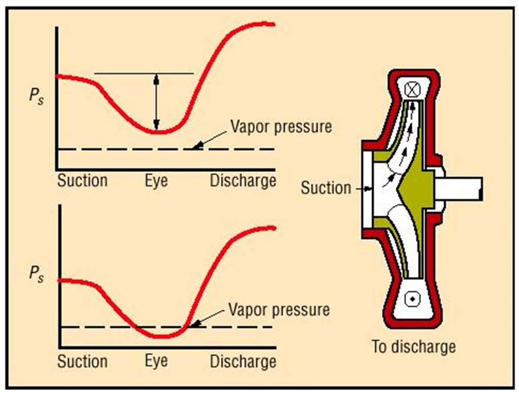 hight resolution of avoiding pump cavitation in open systems the dynamic relationship between npsh vapor pressure and temperature