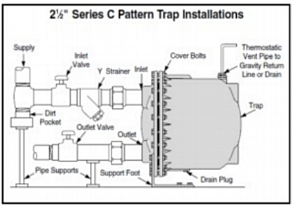 Steam Basics Part 10: Understanding the Thermostatic
