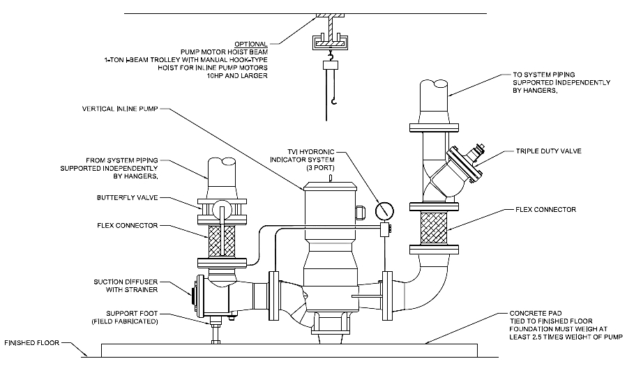 How to Pick a HVAC Centrifugal Pump Part 3: Mechanical