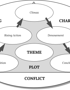 Download  blank story chart also centerforlit rh