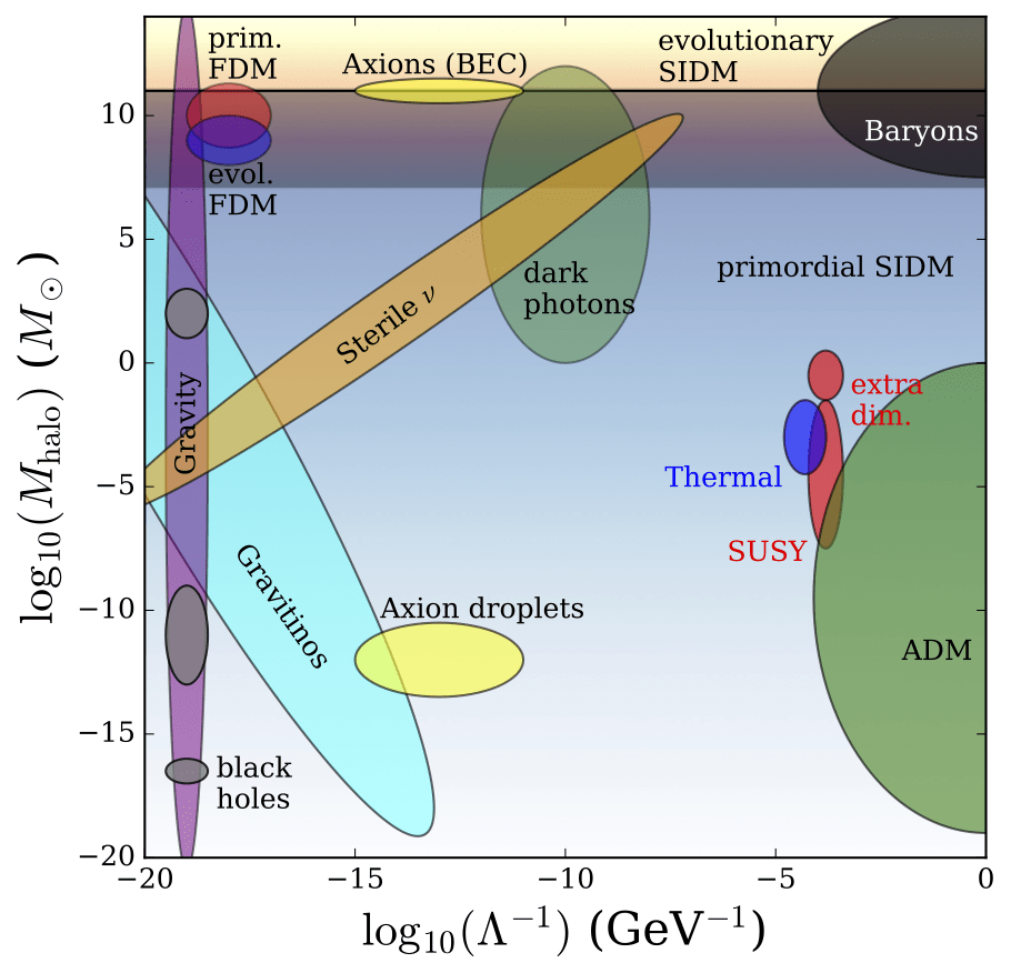 medium resolution of estimates of particle physics and astrophysics parameters for a number of dark matter models see