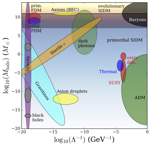 small resolution of estimates of particle physics and astrophysics parameters for a number of dark matter models see