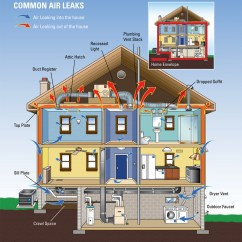 House Insulation Diagram Wiring For Caravan Solar Panel With Anderson Plug From Car Energy Savers Home Performance Jpg