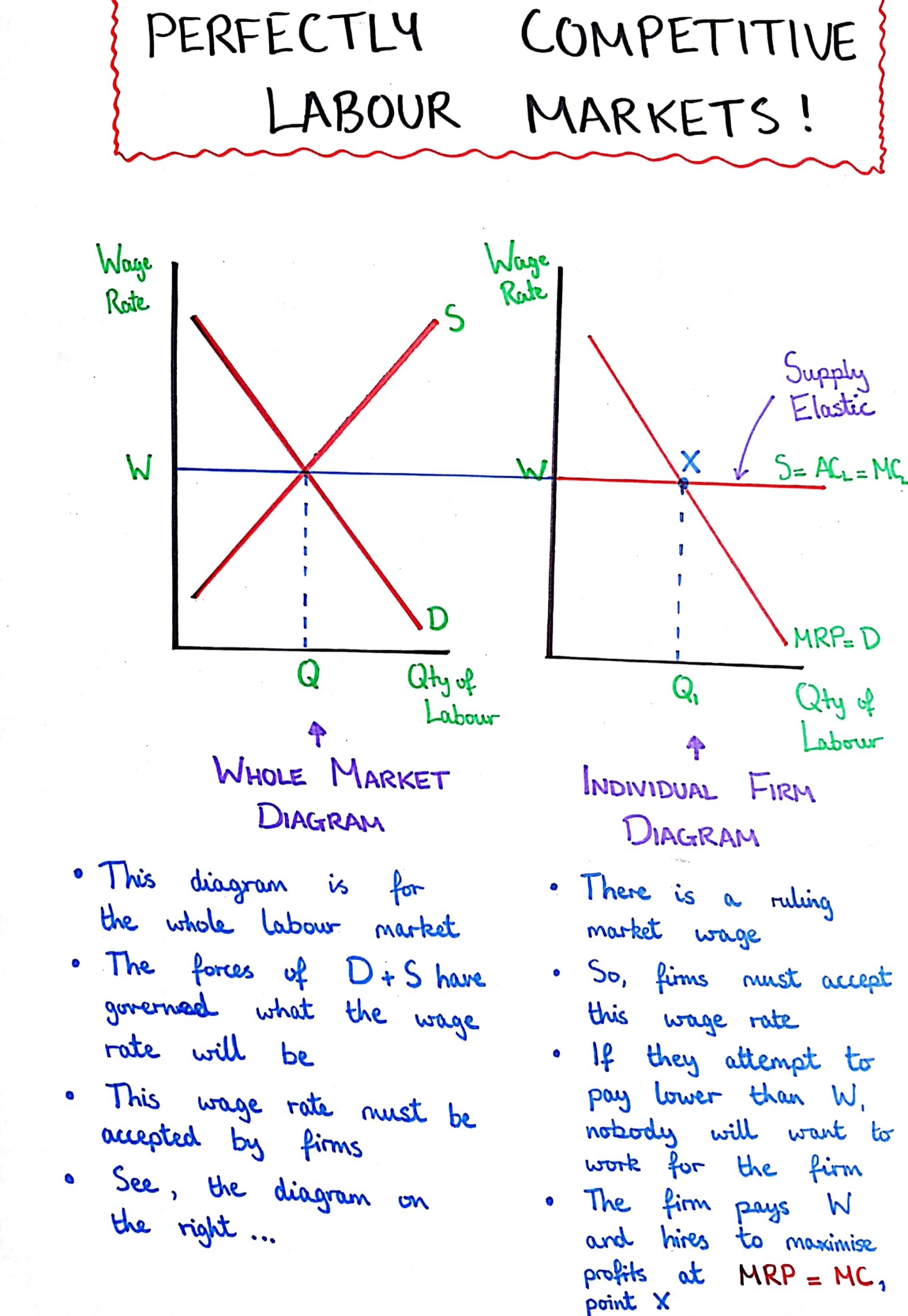 hight resolution of perfectly competitive labour markets ruling market wage and efficient allocation of labour resources labour