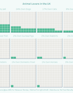 Or this waffle chart  used the makeover monday data set pet ownership in uk tableau and method by andy kriebel   jaxx on twitter also april swdchallenge recap square area graphs storytelling with rh storytellingwithdata