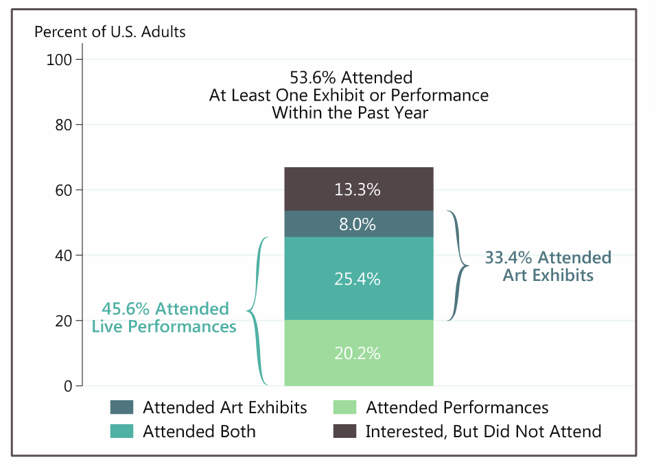 summary graph